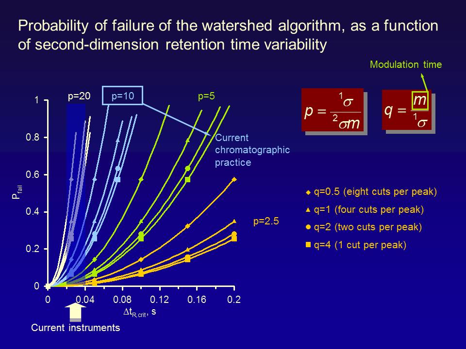ProbabilityOfFailureExplained